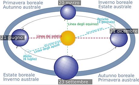 Oggi 6 luglio 2018 è la giornata del Sole più piccolo dell'anno