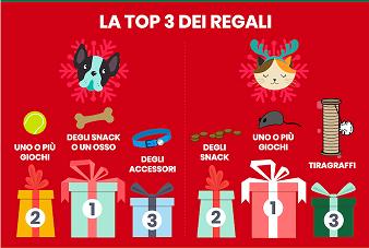 Cosa regalare per Natale ai nostri amici a quattro zampe?